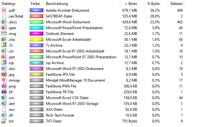 7-ZIP Benchmark Folder